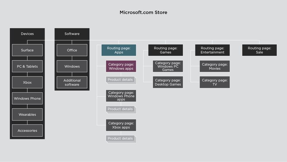 SITE MAP Microsoft.com Store streamlined
