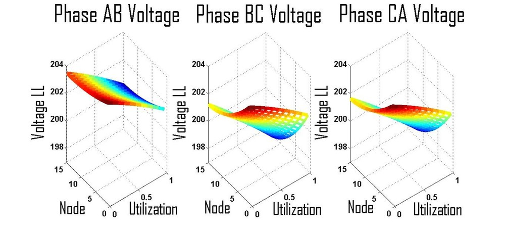 Example Graphics from A Study Assessing the utility of three phase Voltage monitoring over a range of nodes and load utilization levels for a data center.
