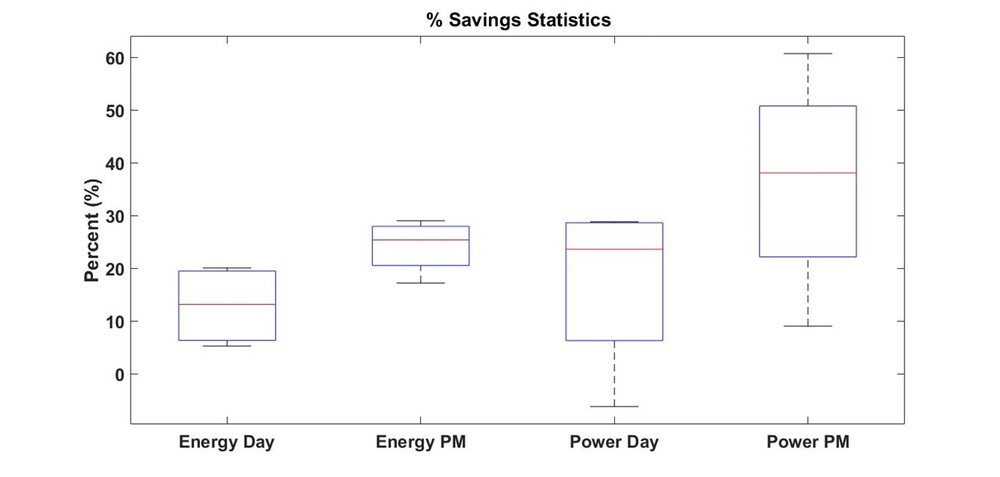 Example statistical summary of peak power demand when behavior change occurs compared to a baseline.
