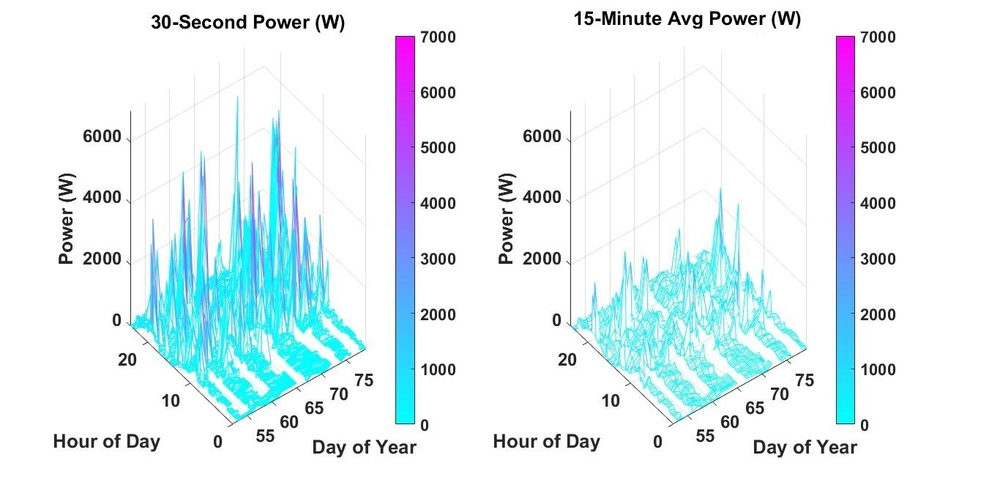 Example graphics from a study assessing the impact of power sampling rate on residential power demand.