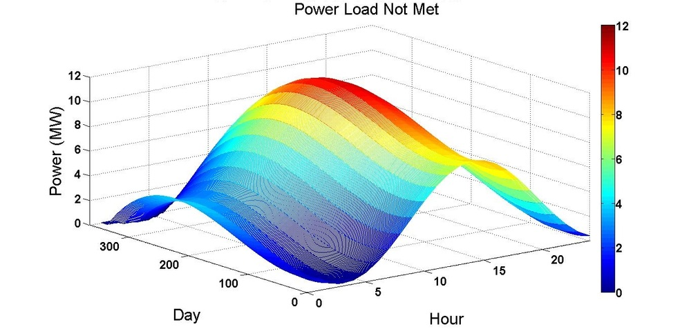 Example of LOAD not met by a fully loaded generator DEPENDENCE on time and day.