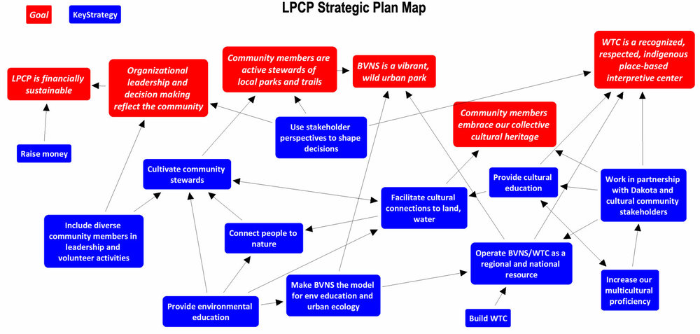 20161130-LPCP-goals+key-strategies-only,-no-numbers.jpg