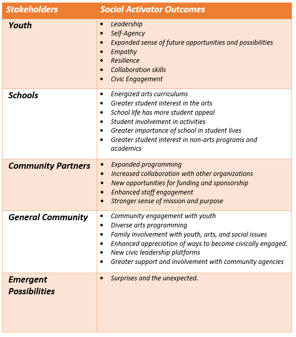 Evaluation - The Social Activator Model of Change assesses in five categories:1. Youth2. Schools3. Community Partners4. General Community5. Emergent possibilitiesTGIAL is working with academic institutions to develop a protocol for assessment and evaluation. The focus will be on outcomes explicitly targeted at the outset AND on understanding emerging and unanticipated outcomes that strengthen social enhancement.The table at left outlines the overall framework of anticipated Social Activator outcomes by stakeholder group.