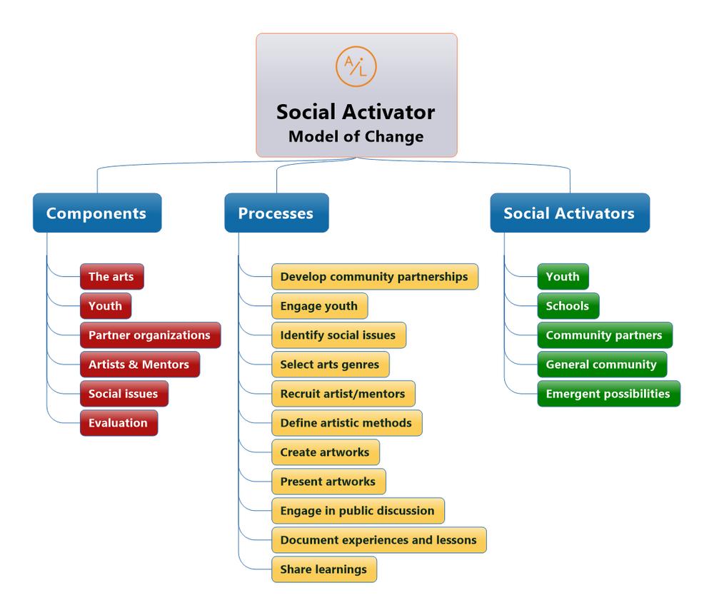 Social activator model of change (2).png