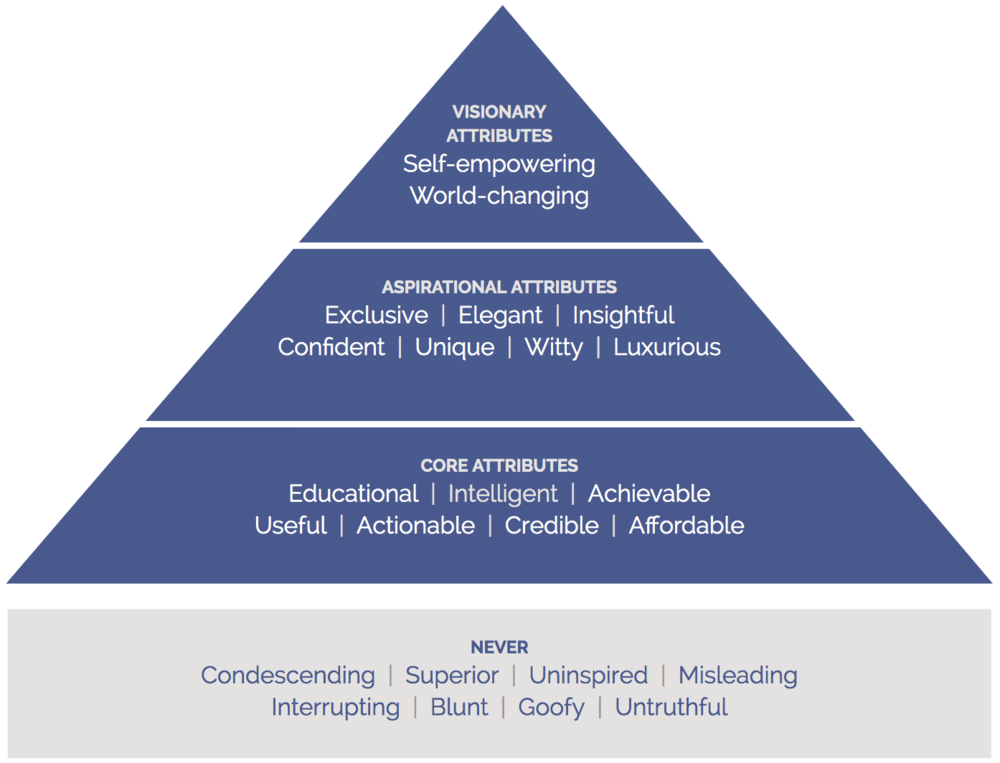 The MasterClass Brand Hierarchy of Attributes