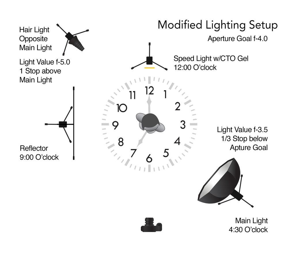 Lighting Diagram Jesús Padilla-mod1.jpg