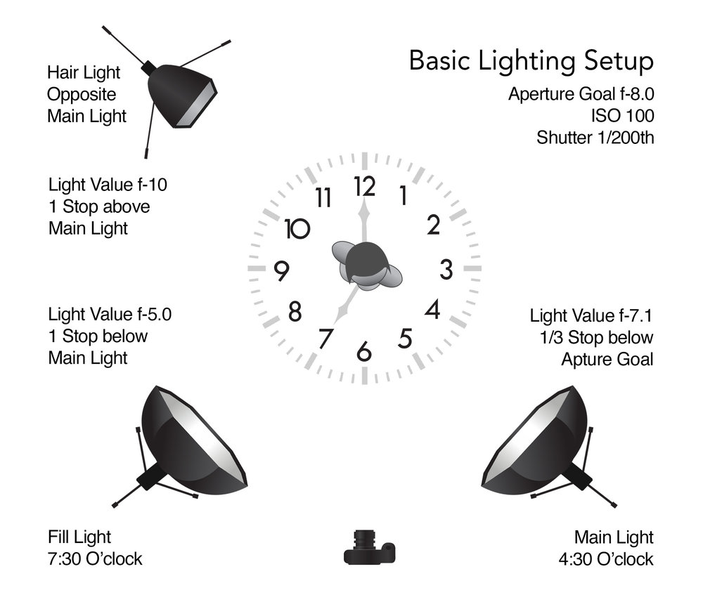 Formula One for Basic Lighting Setup