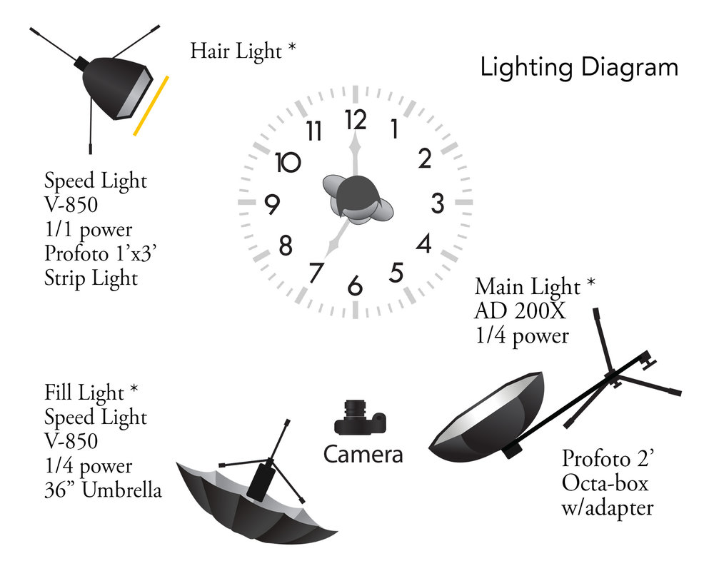 Lighting Diagram 3 point- settings.jpg