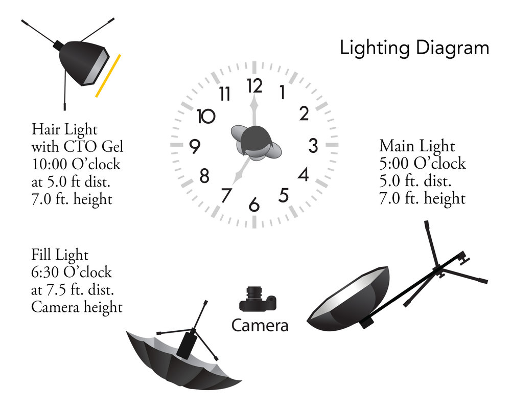 Lighting Diagram 3 point- dist.jpg