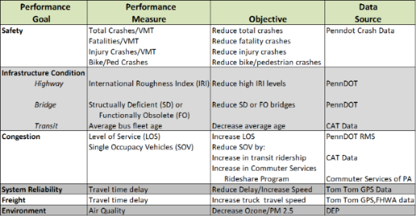 Chart listing performance goals, performance measures, objectives and data sources.