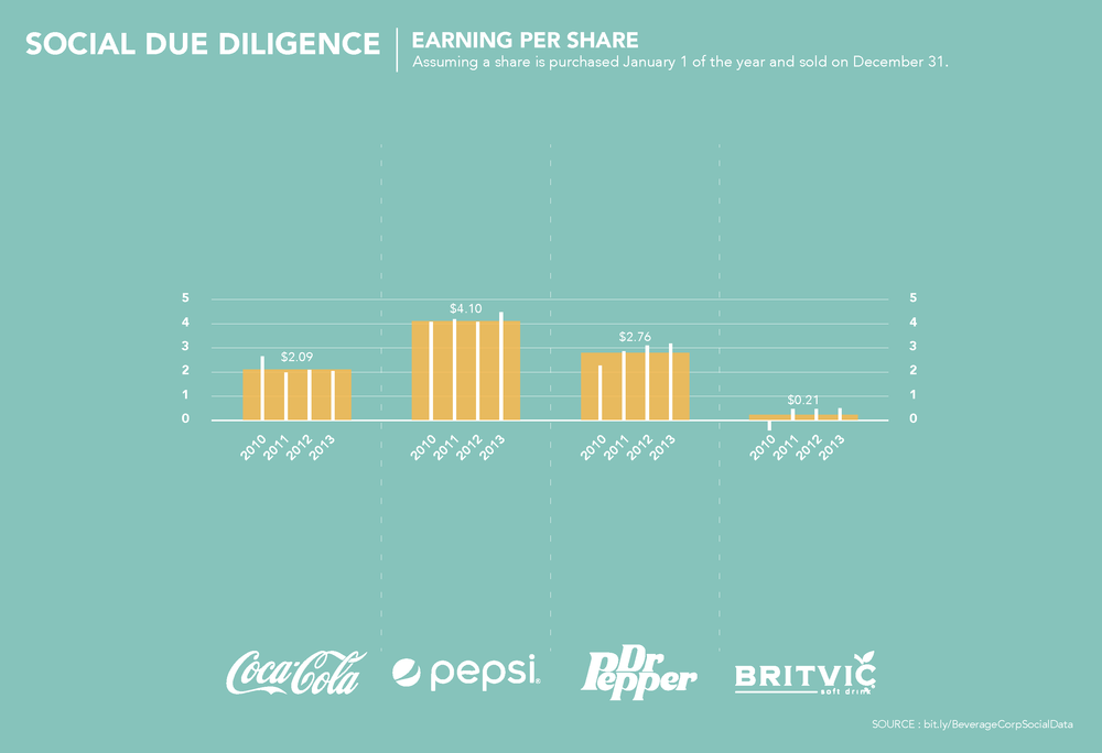 We begin with earnings per share of stock in each company.    For comparison sake, this assumes a share of stock purchased January 1 and sold December 31    This graph demonstrates the financial earnings an investor would make per share of stock.    You see the mean over a 4-year stretch from 2010-2013, as well as the earnings for each year in that period.    Looking at this visualization, you see that pepsi will get you the most bang for your buck, so based in earnings alone, you might decide to invest in PepsiCo.