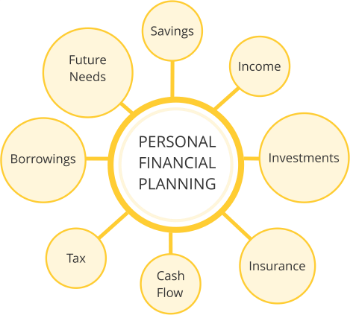Investments, Life Insurance, Income tax, Retirement planning, Loans, Savings, Financial Advice. - India