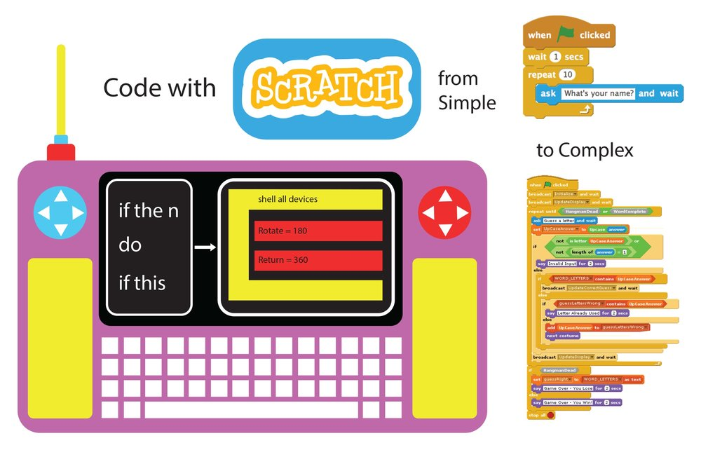 MIT's Scratch would provide an easy to use UI for children to pre-teens interested in Robotics.