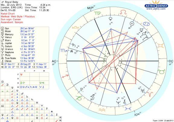Prince George of Cambridge's birth chart revealed — Xandra Astrology