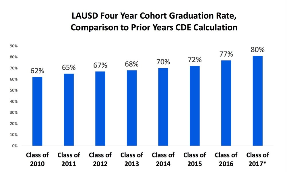 Preliminary LAUSD graduation rates for 2017