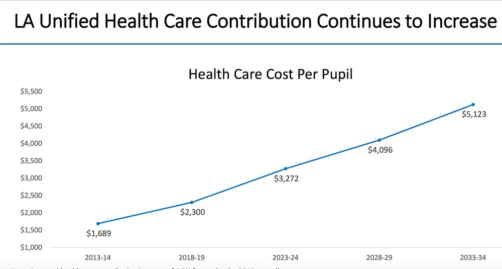 Health Costs per Pupil.jpeg