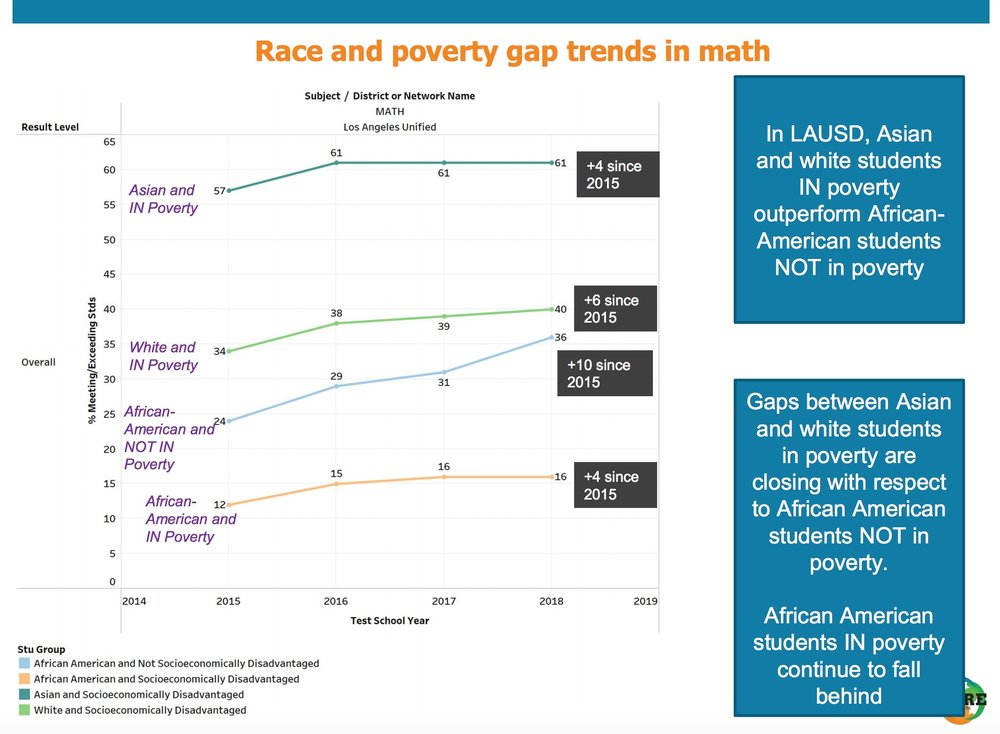 growth by race.jpeg