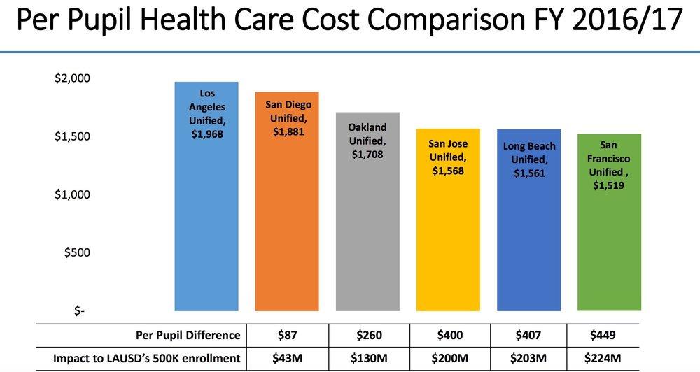 Health Cost Per Pupil.jpeg