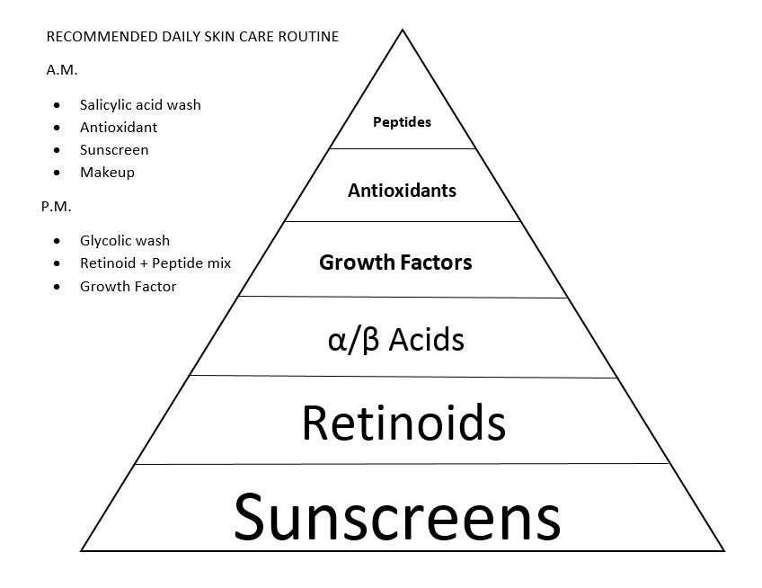 Skin Care Pyramid