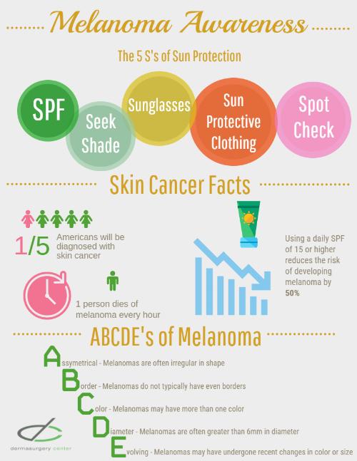 Melanoma Awareness Infographic (2).png