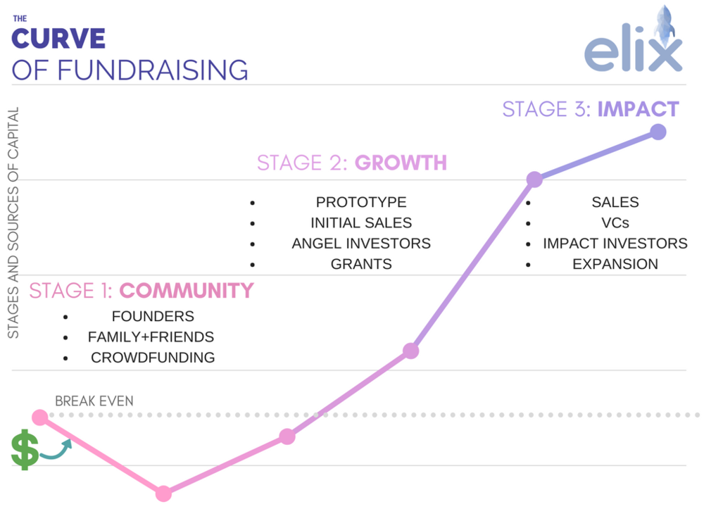 Liu and Pomichter devised this graph to explain their fundraising strategy. By merging both conventional seed funding techniques and those of nonprofits, the team has been hitting their stride.