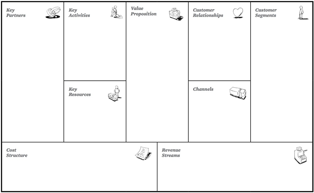 A Blank Business Model Canvas