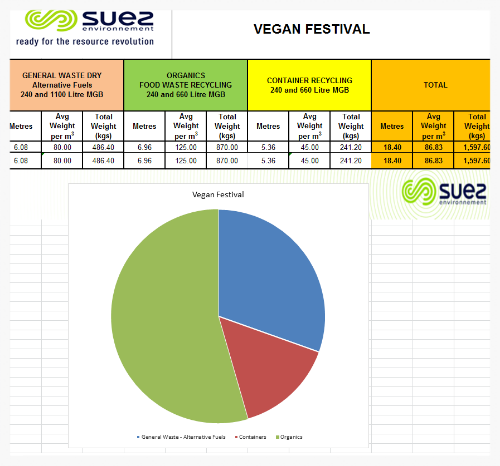 The report from SUEZ confirms that the majority of the waste produced during last years festival was organics food waste recycling.