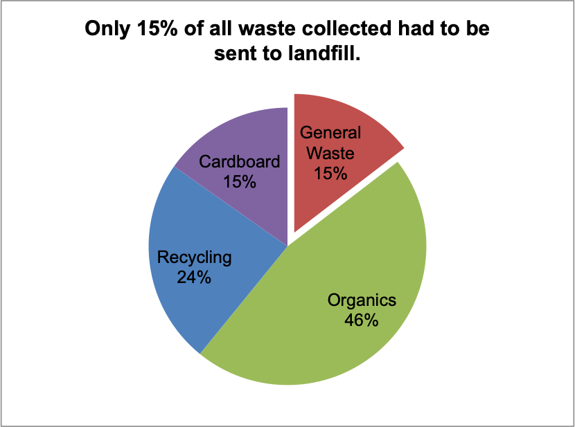 in 2018, 36,800 litres of waste was disposed of at Vegan Festival Adelaide. Of this, 31,280 litres were either recycled or composted. This year, General waste was reduced to 15% of the total, in comparison to 25% in 2017. Not only that, in 2018 ~7,000 litres less waste was generated than in 2017