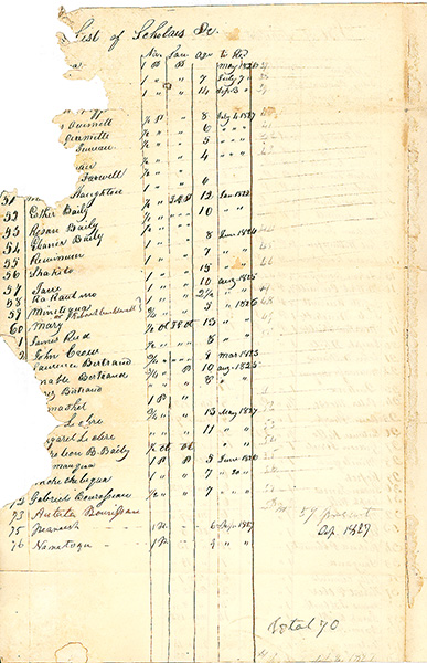 List of Indian Scholars at the Carey Mission School. September 9, 1827. Kansas State Historical Society
