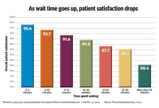 eleminate waiting times