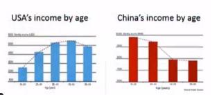 Inkomen op leeftijd: China vs. Amerika