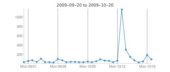 GoogleAnalyticsGraph