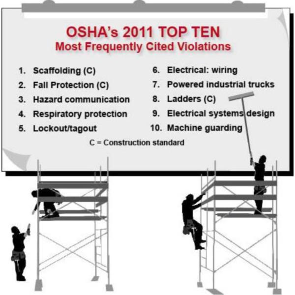 OSHA-top-10-violations-2011