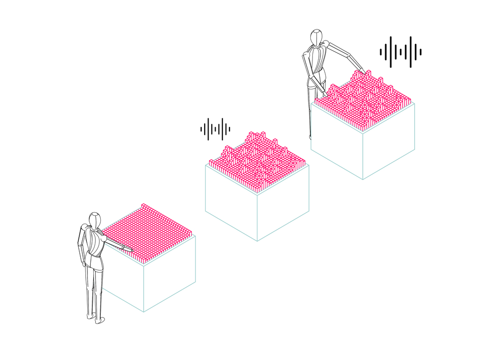 The user can create waveforms and manipulate them with the predefined hand gesture vocabulary.