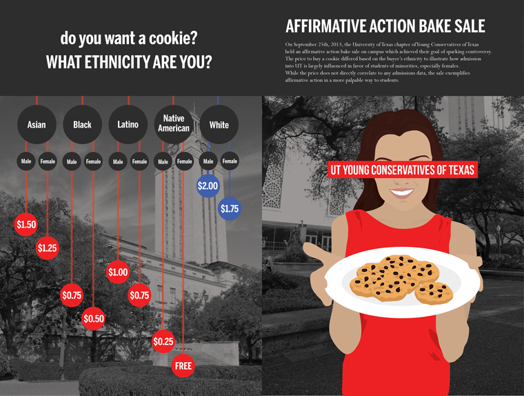 The annual bake sale strives to educate students on how the UT Young Conservatives of Texas believes affirmative action negatively affects white students.