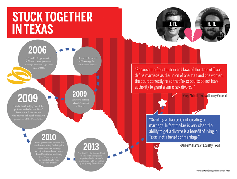 As a gay couple seeks divorce, Texas politicians and attorneys are divided on the issue.