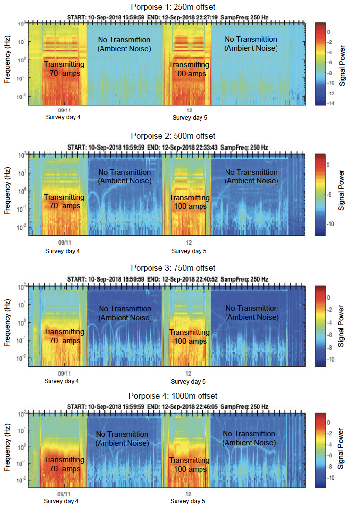 Power spectrograms showing the E-Field signal as recorded by each one of the Porpoises in days 4 and 5 of the survey. Note the decade in the signal as a function of the offset from the CSEM transmitter and transmitted Amps. The distinctive bands represent the strongest harmonics of waveform-D (3 Hz, 7 Hz, 13 Hz) that is used in this survey.
