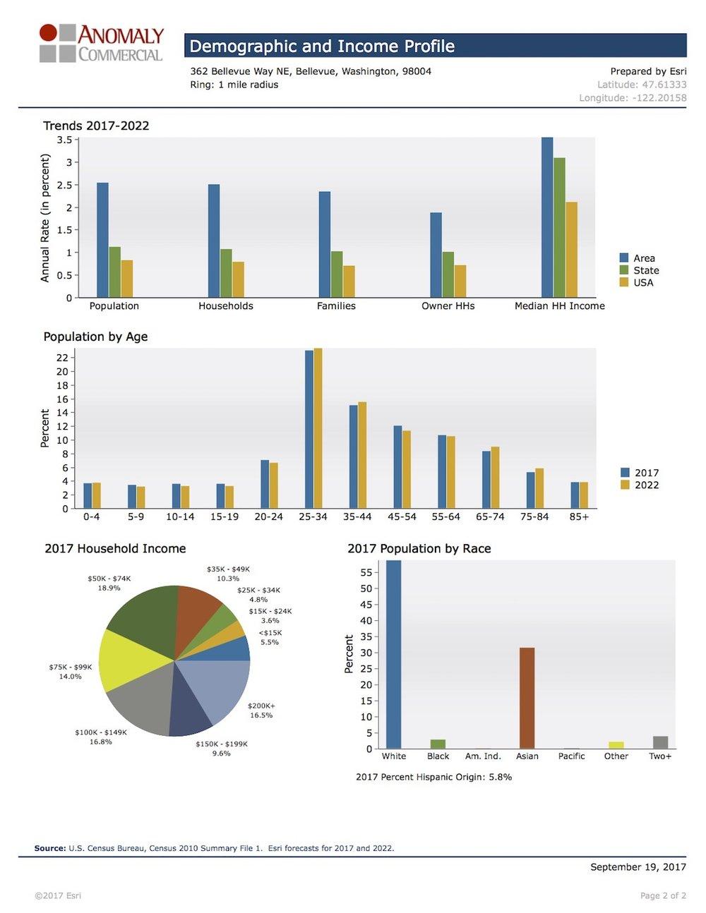 Demographic & Income Profile 2- Avalon Meydenbaur.jpg