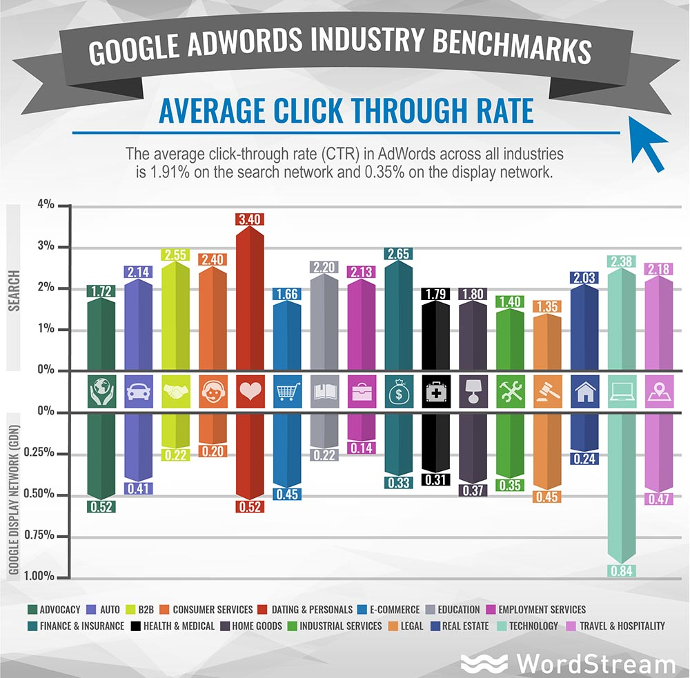 benchmark Google adwords rate