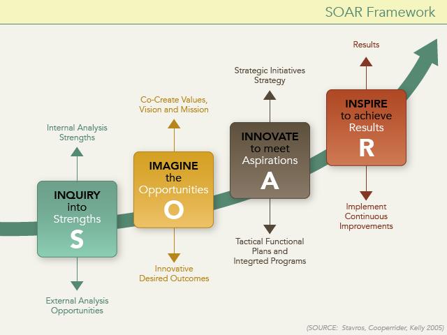 SOAR Framework