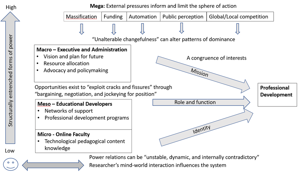 The conception of power in this study is derived from Dewey's critical pragmatism, as described by Kadlec (2008), and the mind-world interaction. The arrows represent an exertion of power or influence that is not reflective of scale.