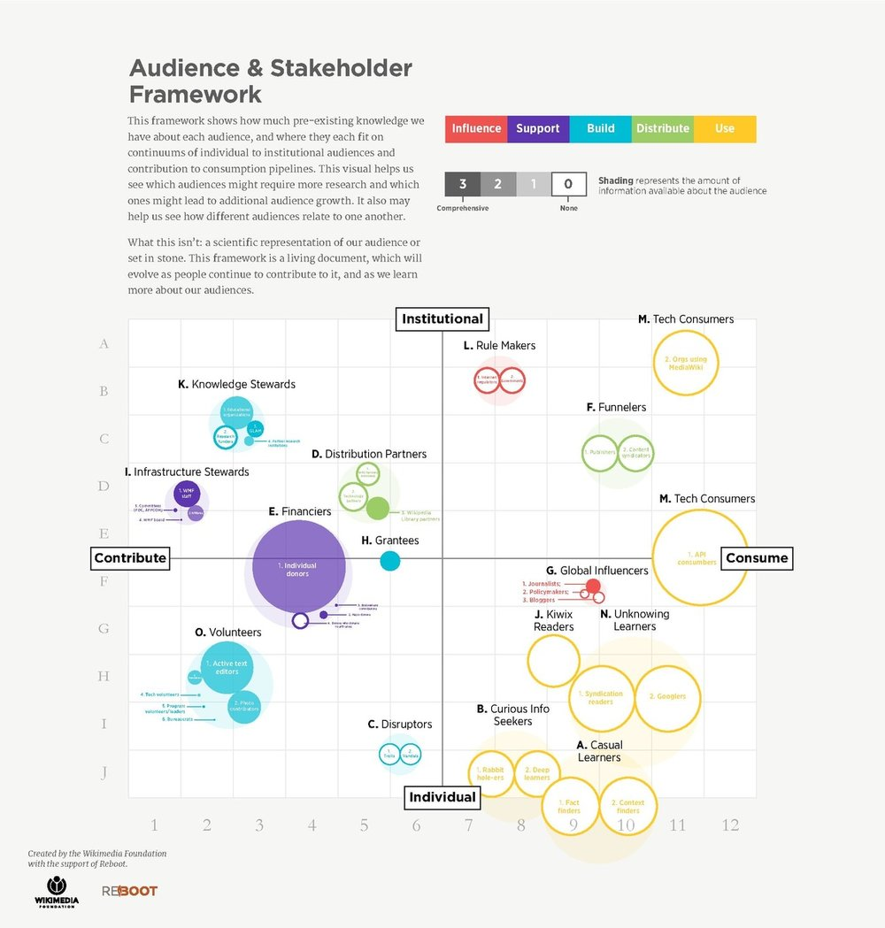 Audience Map: Attribute & Relationship View (Draft)
