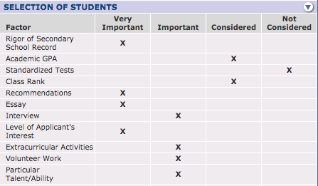 Snapshot of Hampshire College factors in selecting students from collegedata.com