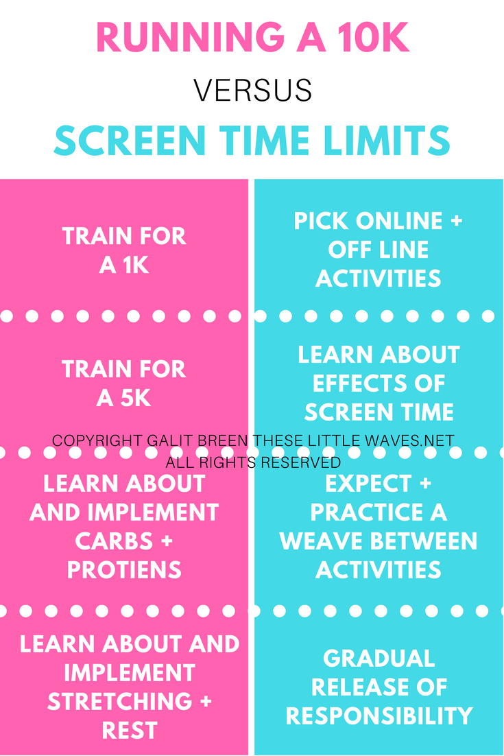 screen time limits for kids is like training for a 10k by galit breen these little waves llc.png