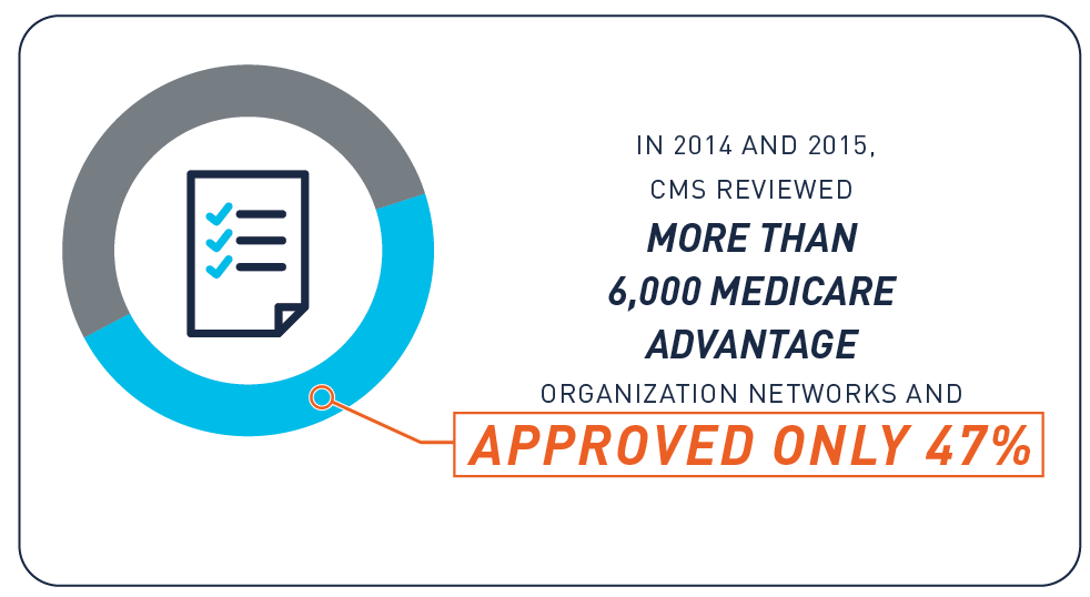 """GAO Report to Congressional Requesters, GAO-15-170, """"Medicare Advantage: Actions Needed to Enhance CMS Oversight of Provider Network Adequacy"""", August 2015."""