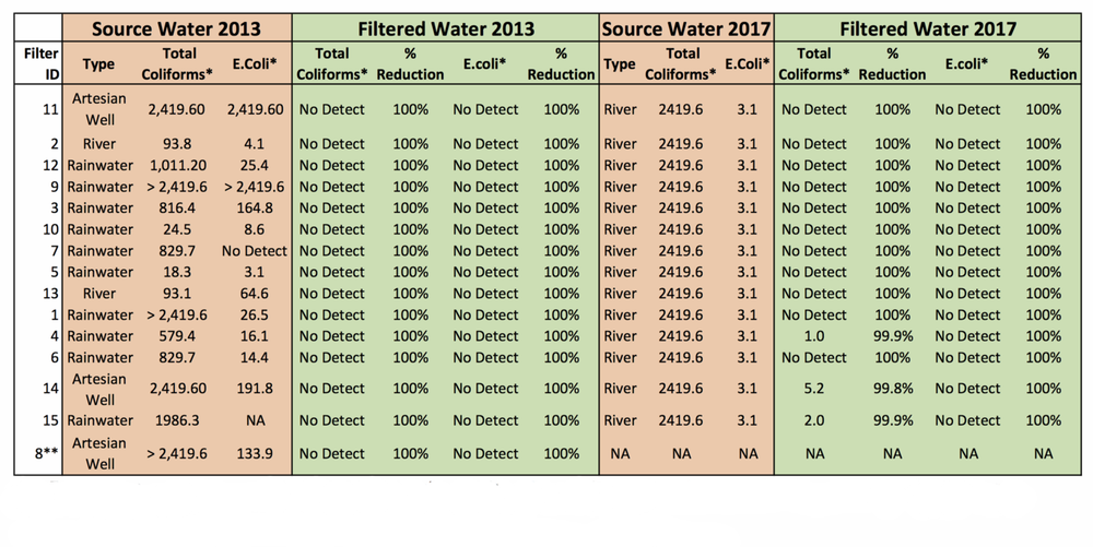 CWF+Pilot+Water+Quality+Results+2012-2017.png