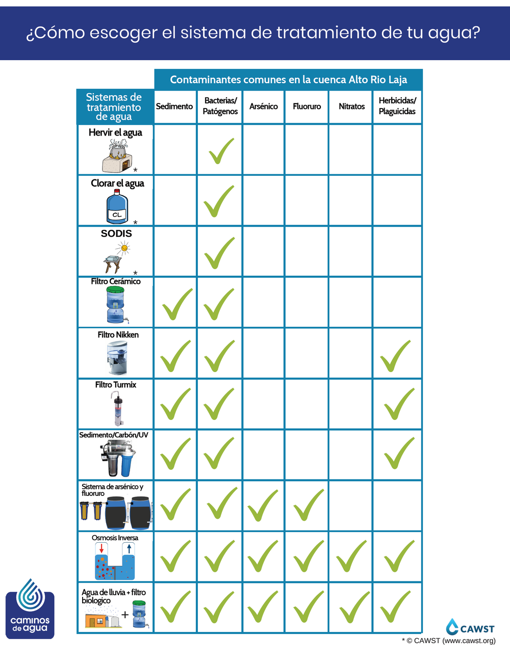 Water Treatment Options_ESP_v2.png
