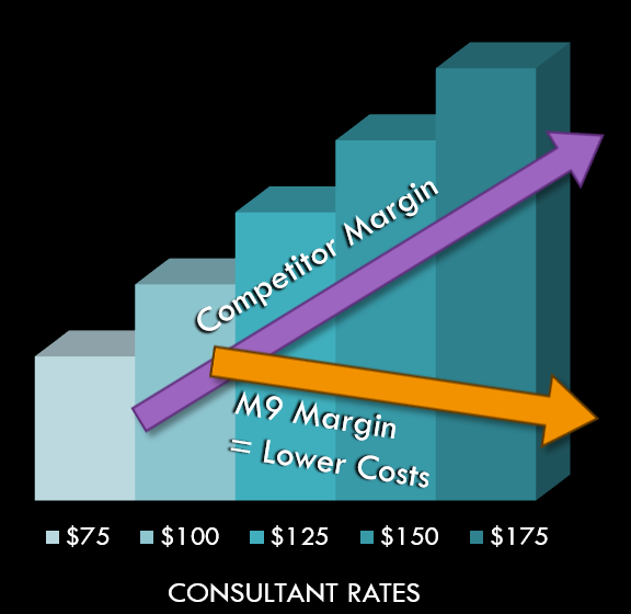 Financial Advantage: Maximize Client Margins