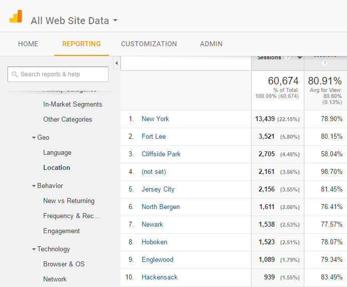With Google Analytics, you can see where your website visitors live.