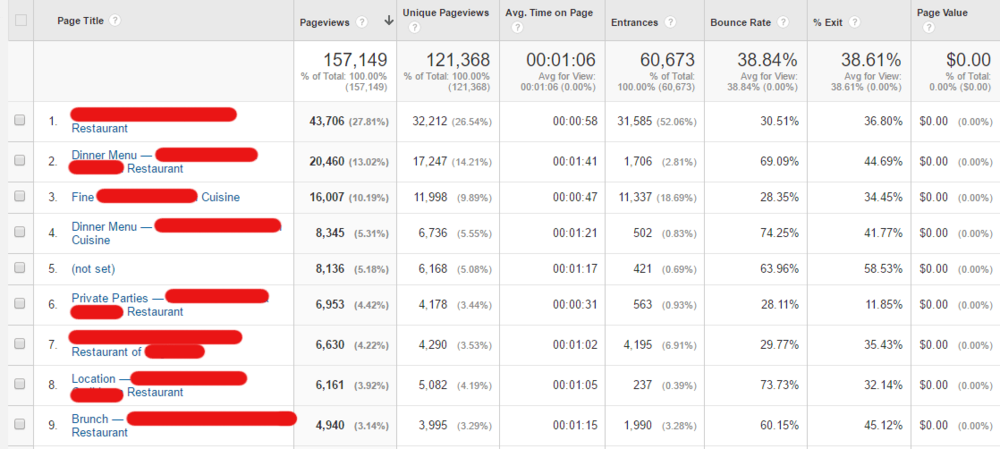 CLICK TO ENLARGE: Google Analytics lets you see how much traffic your individual pages get, how long people remain on each page and much more.